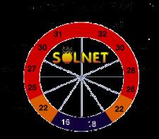 Diagram of SOLNET heated pool